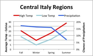 Italian Weather - Central Regions