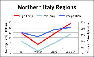 Italian Weather - Northern Regions