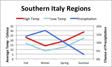 Italian Weather - Southern Regions